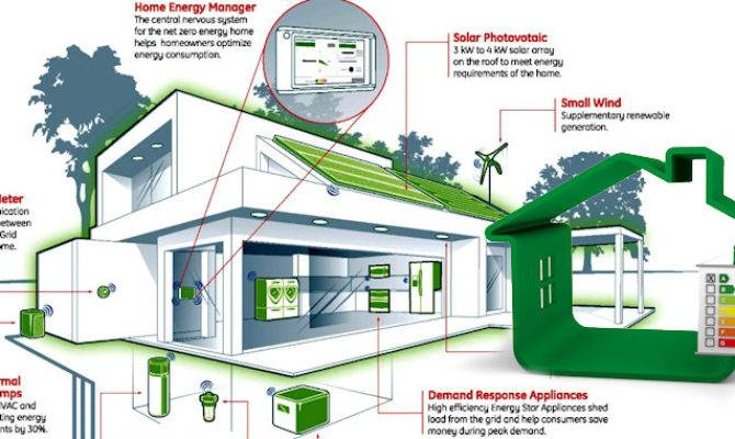 Energy Efficient Homes Canada Designs House Design Ideas