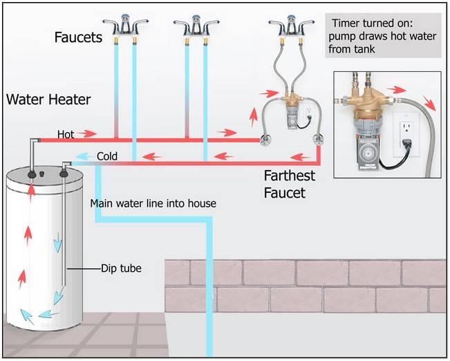 Gas Water Heater Timer Hot Water Circulating Pump Housewares Oopil Dot Wde ...
