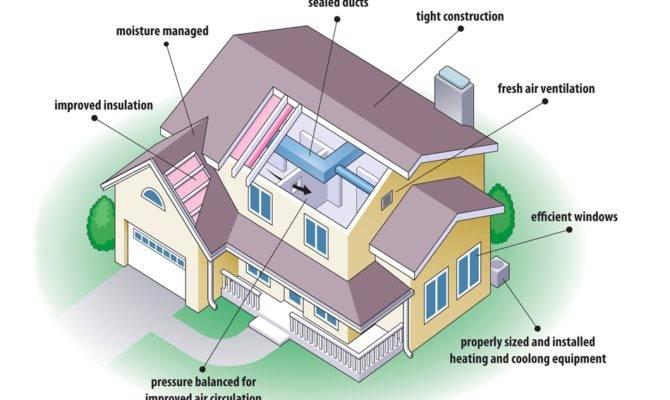 Efficient house plan layout