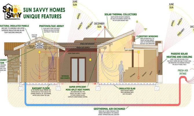 Affordable Zero House Plans Home Deco