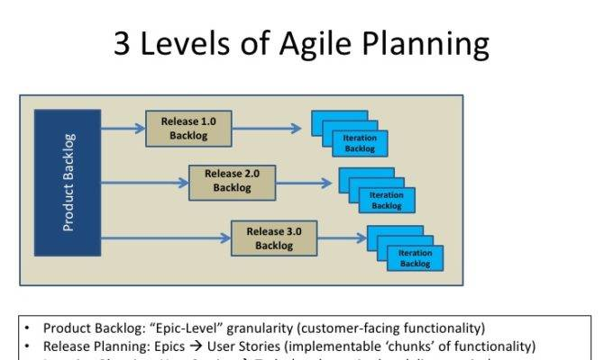 Agile Planing Slide Share
