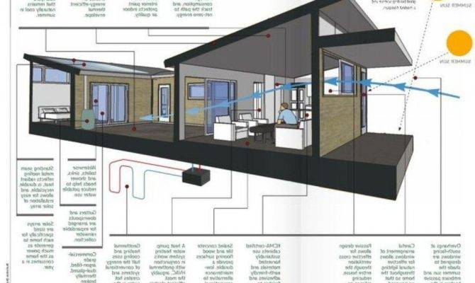 Appealing Zero Energy House Plans Exterior