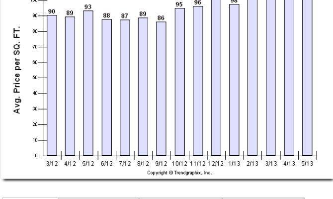 Average Cost Per Square Foot Build Home Search Results