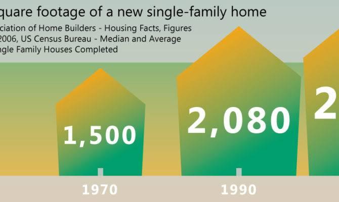 Average Square Feet New Single Homes