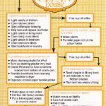 Best Bedroom Clean Flowcharts
