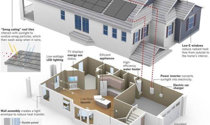 Best Energy Efficiency Pinterest Cottage