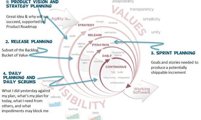 Blog Agile Project Management Success Versionone
