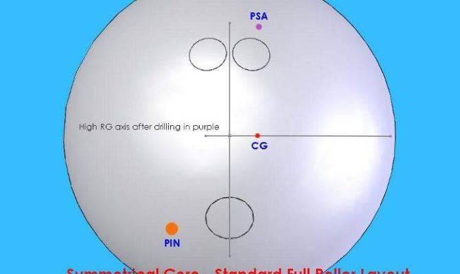 Bowlingchat Wiki Symmetrical Core Roller