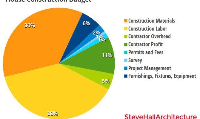 Budgeting Better Than Bigger