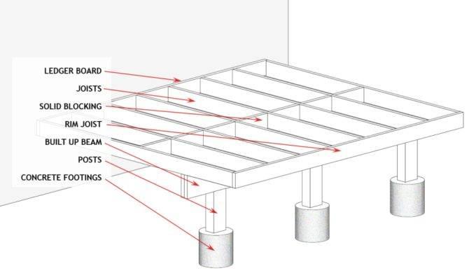 Build Deck Plans Guides