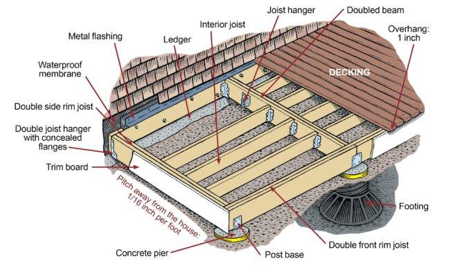 Build Simple Deck Old House