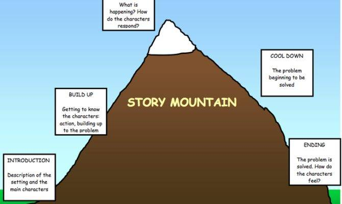 Can Story Mountain Technique Plan Your Narrative