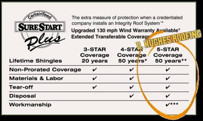 Certainteed Select Shinglemaster Surestart Plus Roofing Contractor