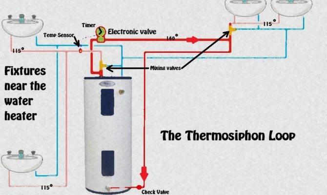 Circulating Hot Water Without Pump