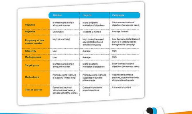 Content Planning Via Levels Marketingfacts