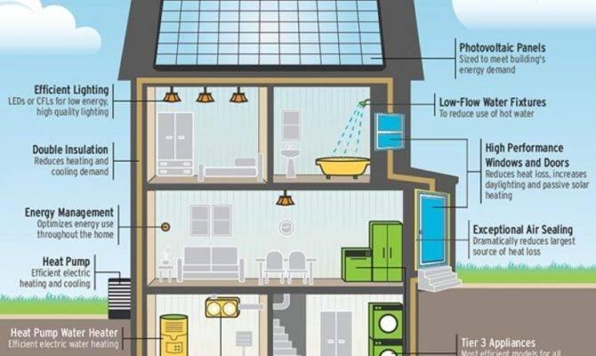 Cost Build Zero Energy Home