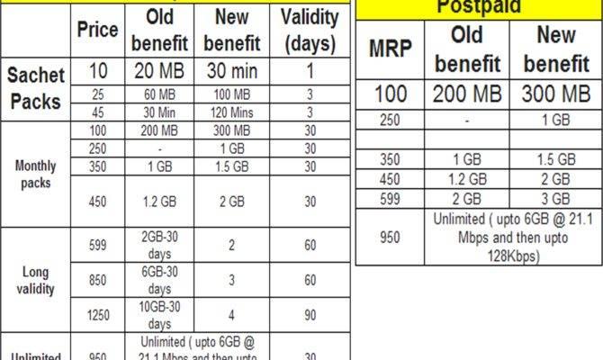 Data Plans Comparison Idea Vodafone