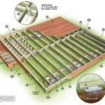 Deck Building Material List
