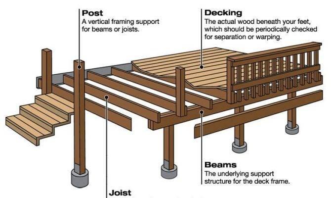 Deck Framing Plans Design Ideas Wooden