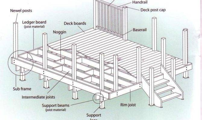 Decking Boards Accessories