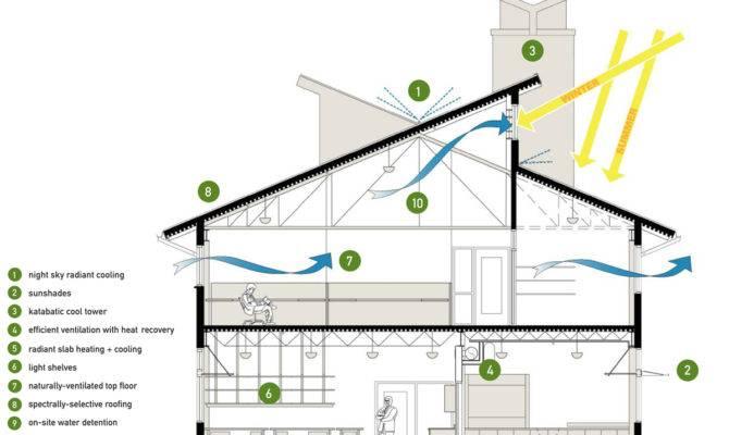Design Energy Efficient Home Blueprints