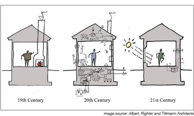 Design Summary Mechanical Building Diagnostics Passive House