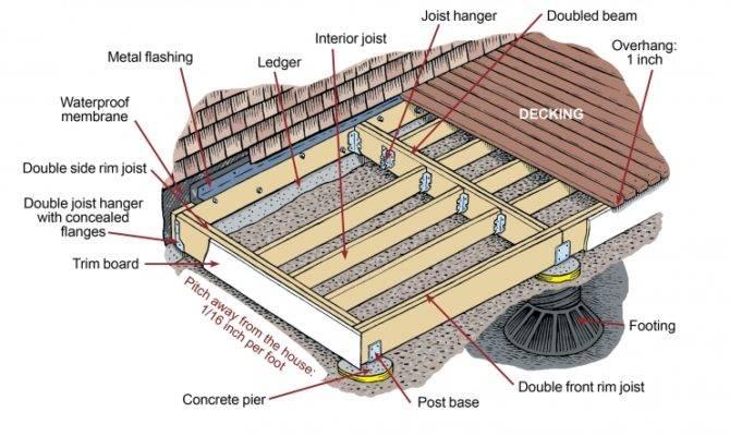 Diy Decks Can Build Yourself Outdoor Retreat