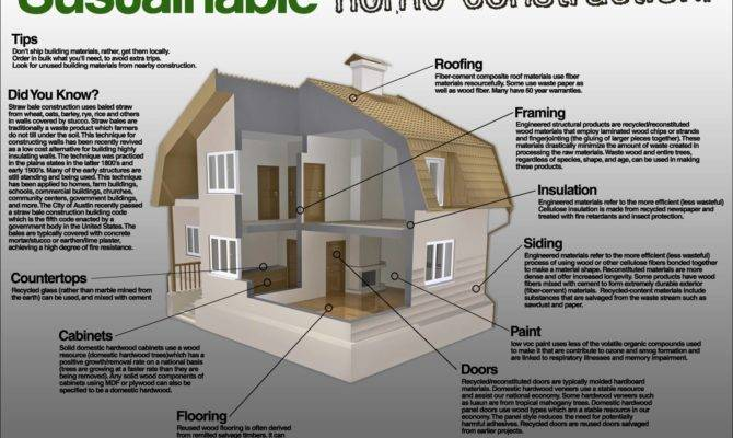 Eco Building Materials Sustainable Home Construction