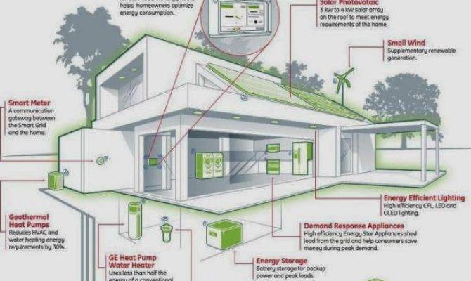 Eco Friendly Home Familly House Plans 88042