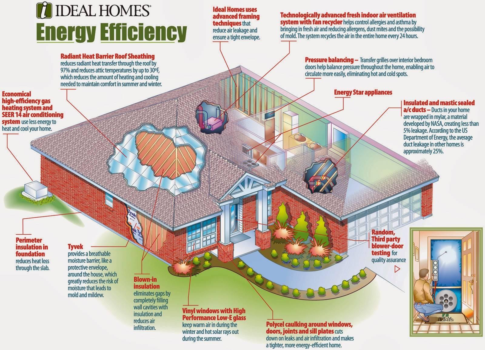 Eco Friendly Home Plans Modern Modular