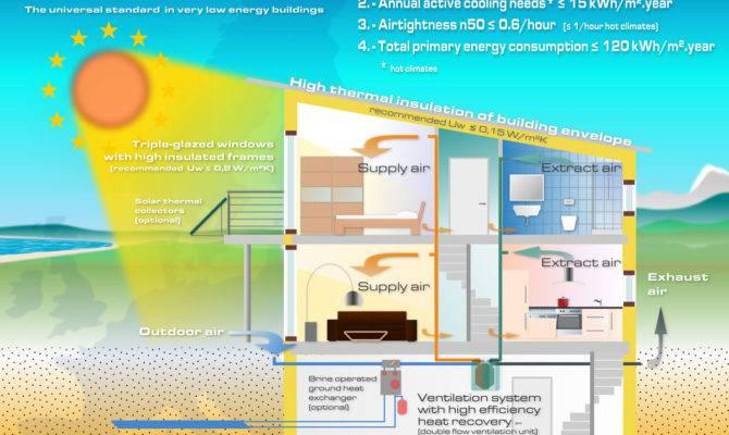 Effect Window Energy Consumption
