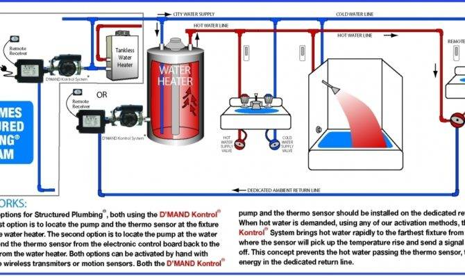 Electric Water Heater Piping Diagram Plumbing
