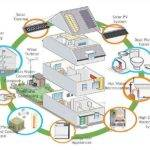 Energy Efficient Eco Friendly House Plans