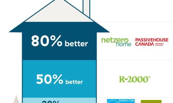 Energy Efficient Home Standards