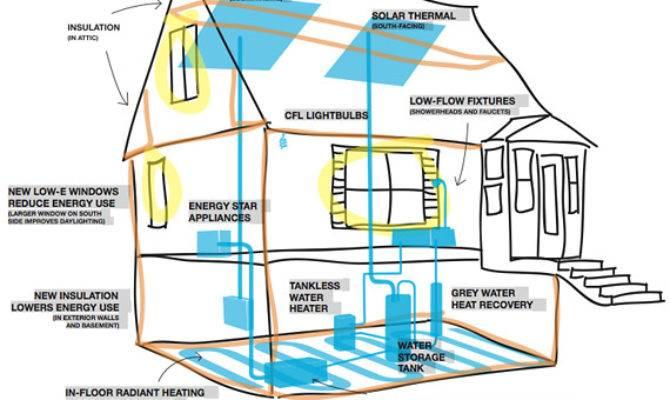 Energy Efficient Homes Plans Floor