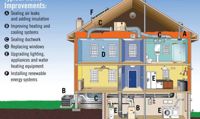 Energy House Demonstrates Green Remodeling Strategies Homes