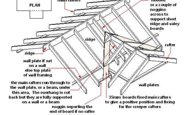 Hip Valley Roof Design Google Search Holtsfield