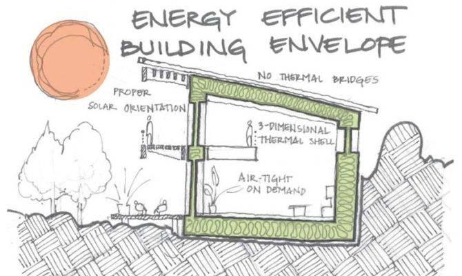 Home Designs Ideas Passive Design