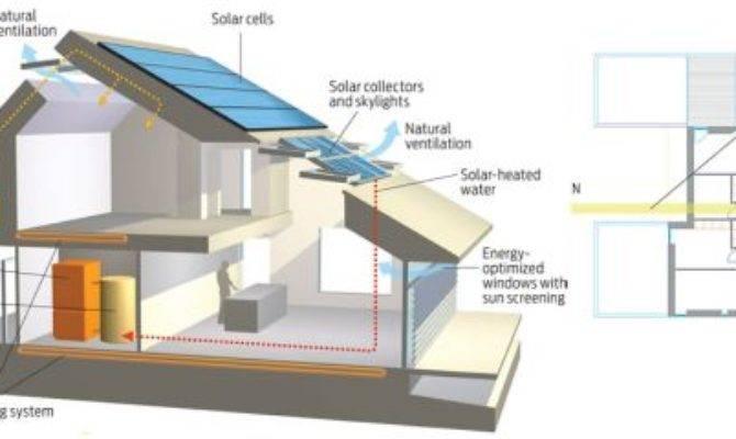 Home Life Vkr Holding Zero Energy
