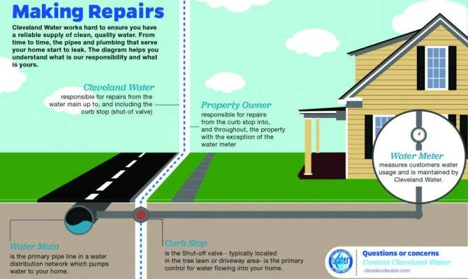Home Tips Cleveland Water Department