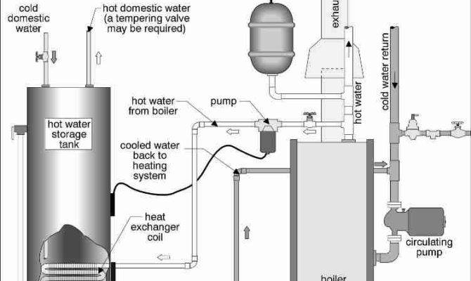 Indirect Water Heater Piping Diagrams Plumbing