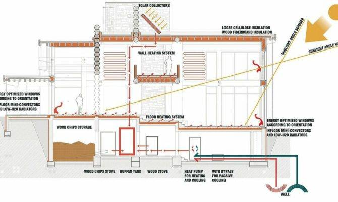 Inspiring Sustainable Home Plans House