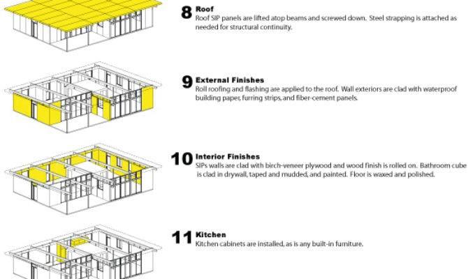 Jot Modular Construction Process House