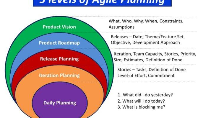 Levels Agile Planning Explained Simply