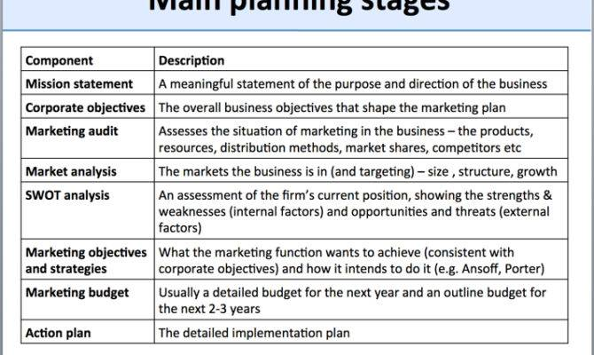 Marketing Planning Overview Tutor Business