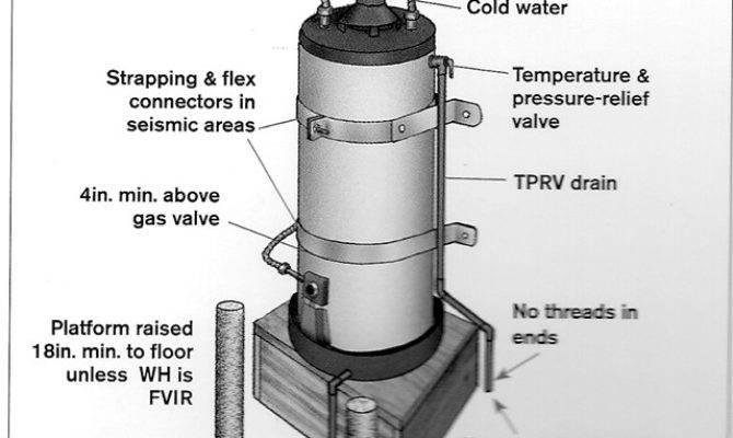 Material Drain Pipe Pan Under Water Heater