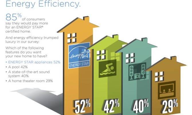 New Home Buyers Choose Energy Efficiency Over Luxury