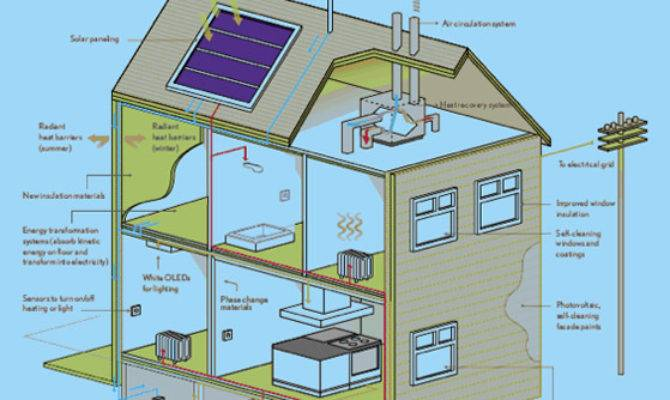 New Self Sustainable Housing Top Ideas