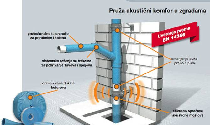 Noise Insulation Canalization Pipes Source Armacell