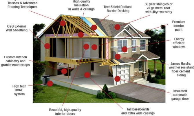 Our Quality Parker Built Homes